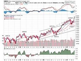 Dow W20070428